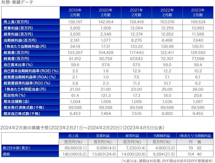 財務・業績データ