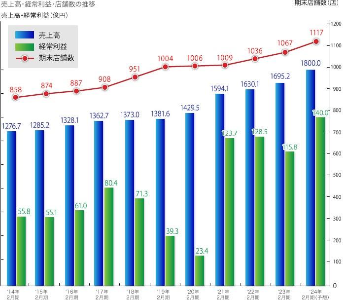 売上高・経常利益高・店舗数の推移